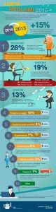 Infografica by ON MARKETING per consumatori.it