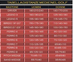TABELLA-DISTANZE-MEDIE-NEL-GOLF-2